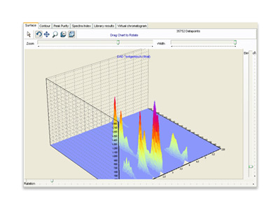 Goebel Instrumentelle Analytik - HPLC 3D Chromatogramm 01